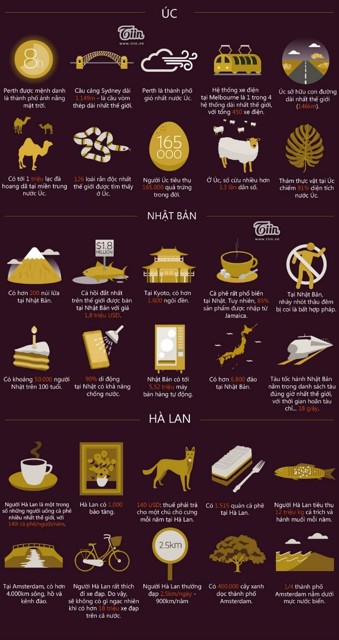 100 điều thú vị trên thế giới không phải ai cũng biết