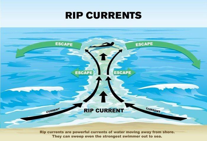 Nguyên lý hoạt động của dòng chảy xa bờ