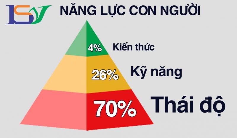 Là một đơn vị truyền thông, Bản Sắc Việt luôn chú ý tới thái độ con người.